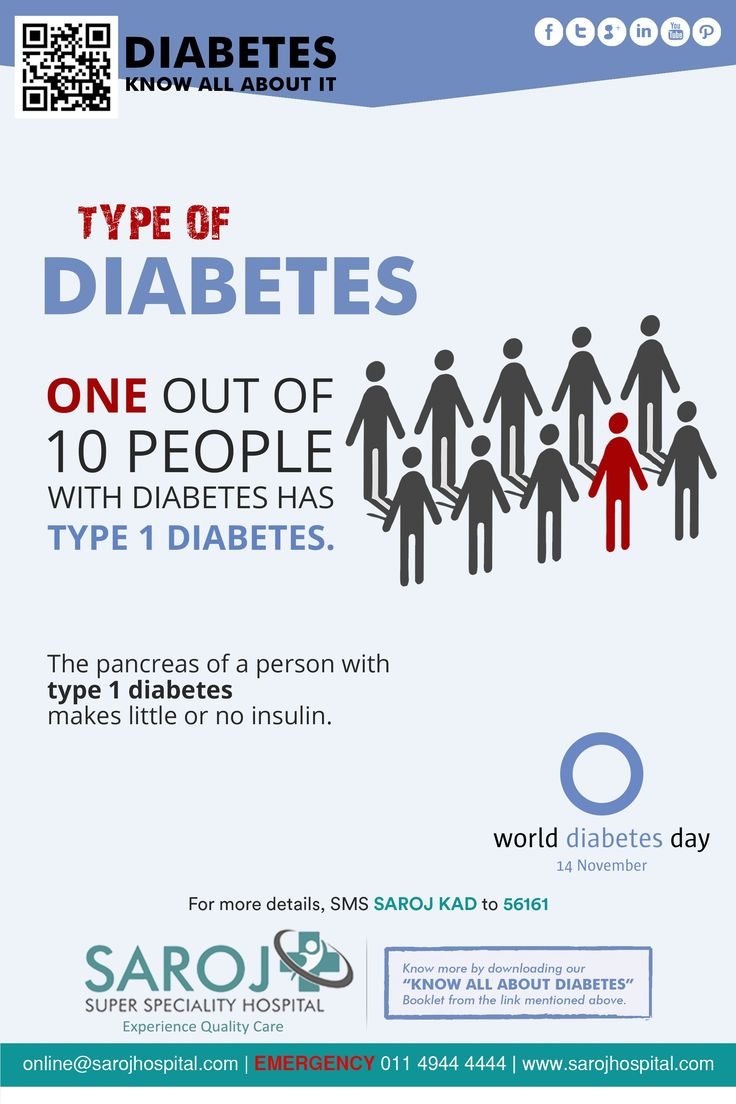 the responsibilities of a person who has diabetes Diabetes doctors medically reviewed people with type 1 diabetes should have an annual urine protein test and an your diet plays a very important role in.
