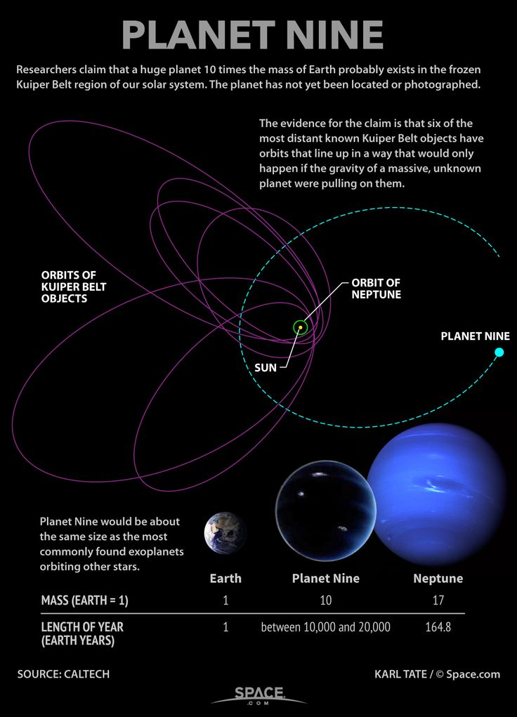 'Planet Nine' May Exist: New Evidence for Another World in Our Solar System. Credit: Karl Tate / © Space.com. Source: Caltech