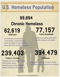 Statistics Provided By The State Of Homelessness In America