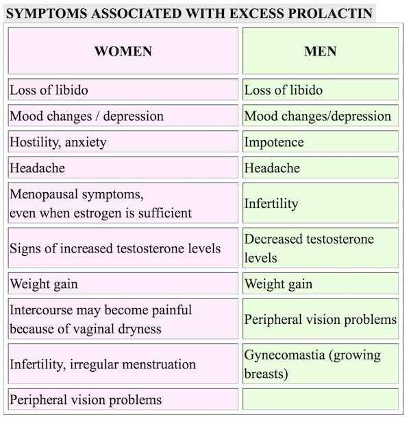 excess prolactin | New pins. Mood changes. Prolactin level