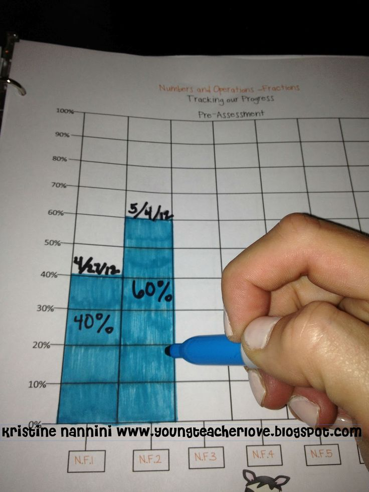 This is the perfect time of year to start student data tracking if you haven't yet! Research shows that when students track their data, they perform better on high stakes tests. The levels of learning coorelate to Marzano's the Art and Science of Teaching, which my principal loves. Tons of resources to get you started!$