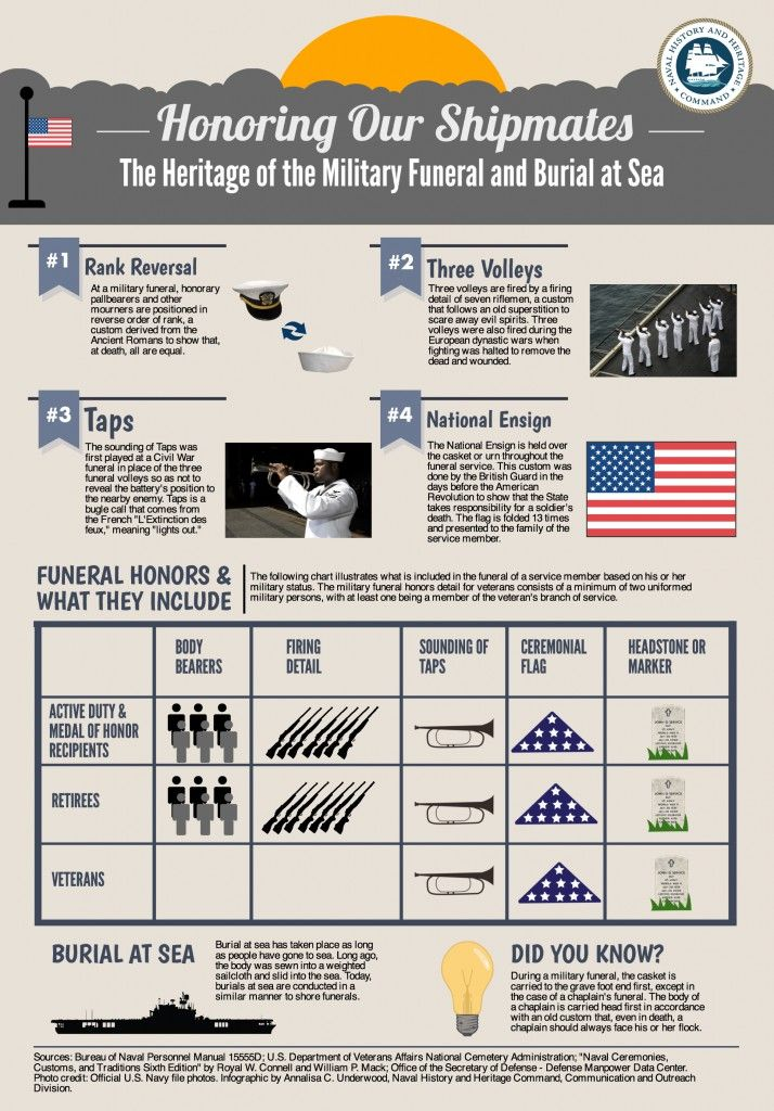 Infographic_ Honoring Our Shipmates: The Heritage of the Military Funeral and Burial at Sea