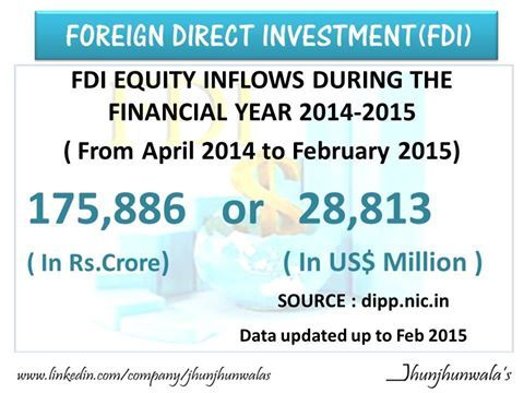 #FDI #ForeignDirectInvestment #FDIEquity Inflows in #India during Financial year 2014-15   USD: United States Dollar INR: Indian Rupee  #EquityInflow #IndiaInvest #IndiaInvestment #Finance #JhunjhunwalasFinance