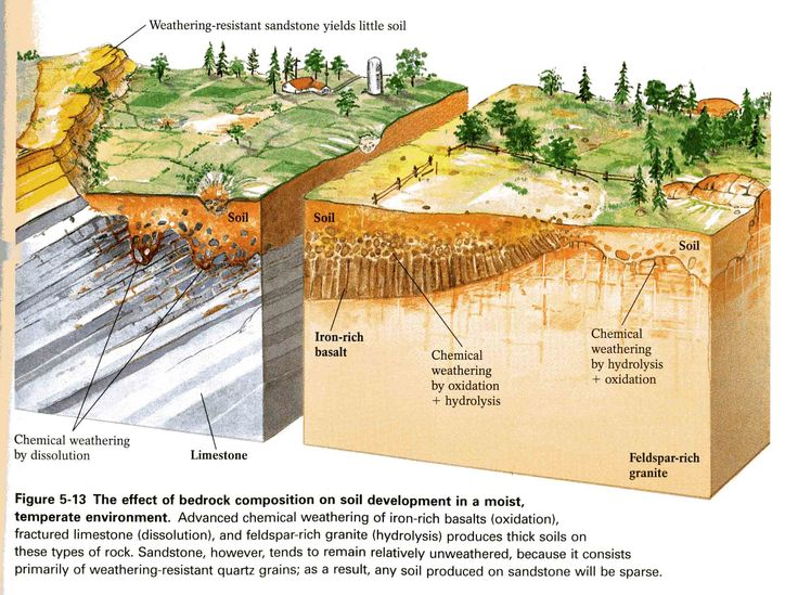 River formation diagram google search land formation for What is the composition of soil