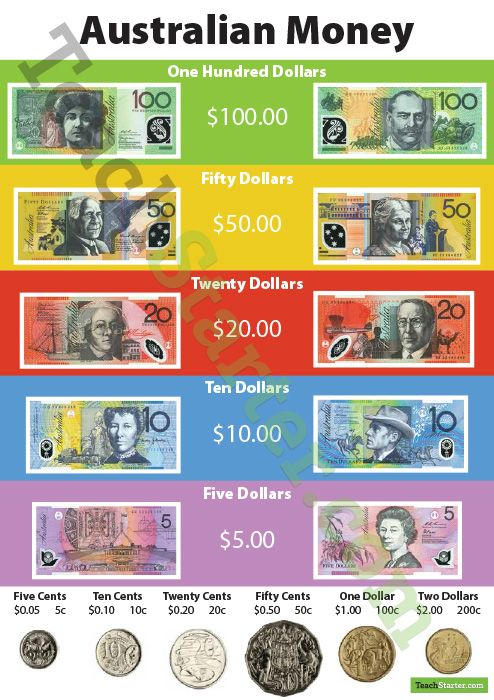 Australian Currency Poster | Teach Starter - Teaching Resources