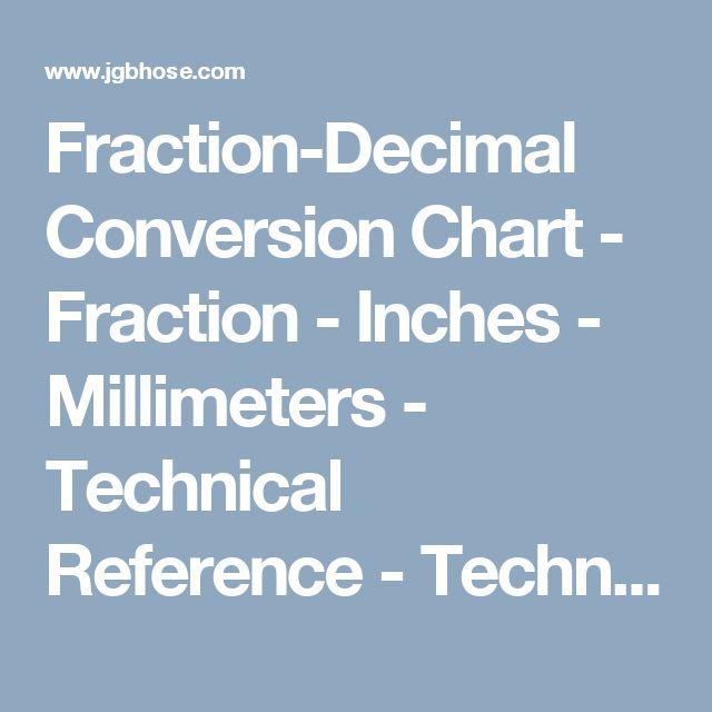 Πάνω από 10 κορυφαίες ιδέες για Decimal conversion στο Pinterest - decimal to fraction chart