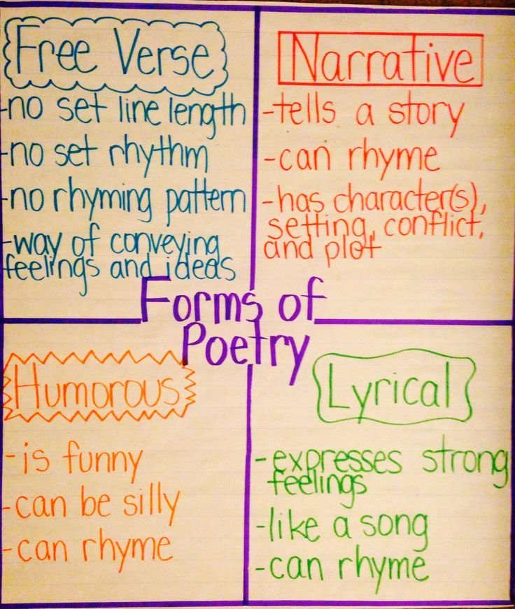 This is a chart that can be used in the upper elementary grade levels. It shows the different forms of poetry and describes them.