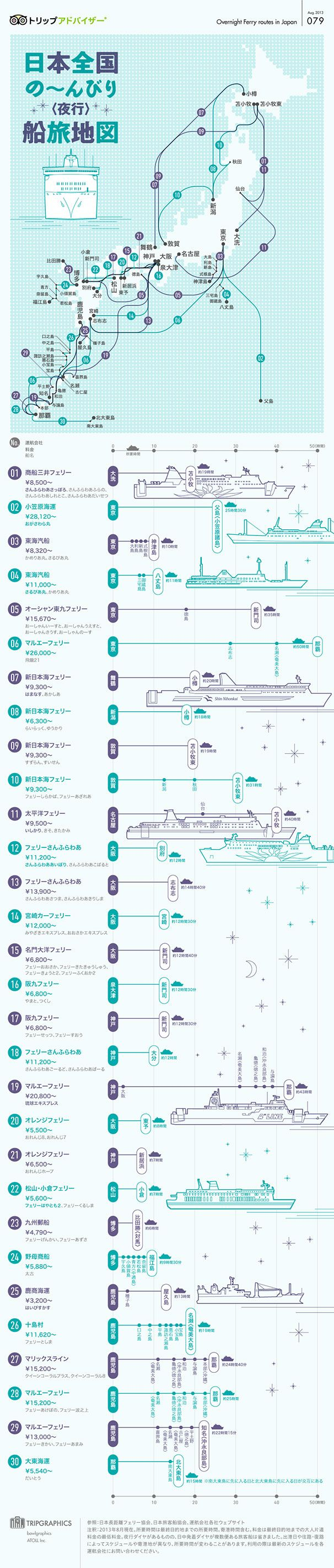 cool boat illustrations, nice colour palette