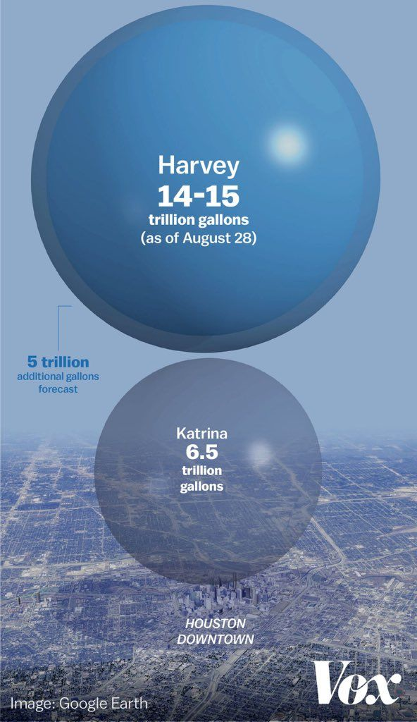 1 trillion gallons of rainfall has fallen in Harris County alone over 4 days which would run Niagara Falls for 15 days per Jeff Lindner, meteorologist Harris County Flood Control District