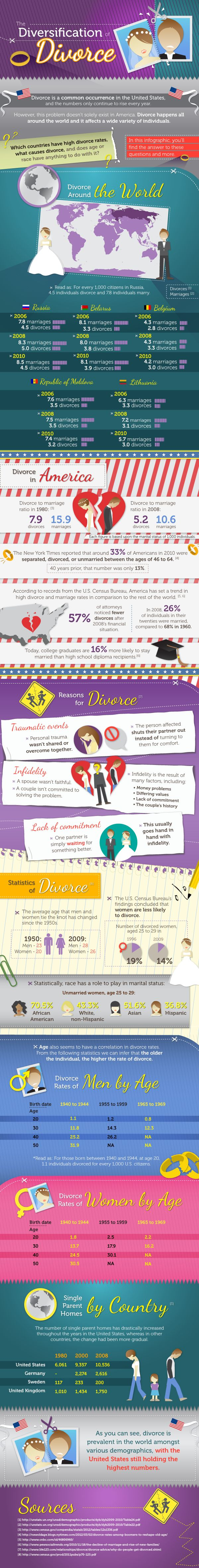 Filing for divorce is more common than you think and the numbers are increasing every year, especially in the US. However, divorce is an issue that exists worldwide and can affect a wide range of people.