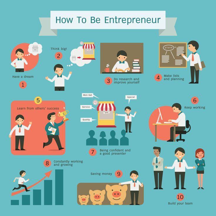 6 Essential Entrepreneur Skills | Develop Growing Businesses | Entrepreneur  infographic, Entrepreneurship development, Infographic