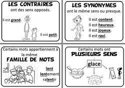Affiches pour les contraires, les synonymes et les familles de mots. #vocabulaire #enrichirsonvocabulaire