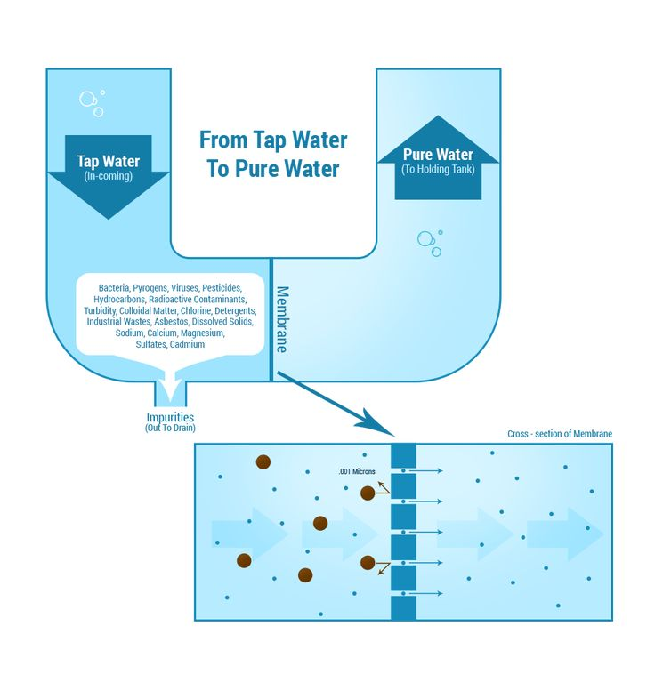 How Reverse Osmosis Water Filter Systems Work and What RO Systems Do. Learn more about Reverse Osmosis Today!