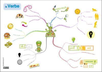 Tiki carte mentale du verbe