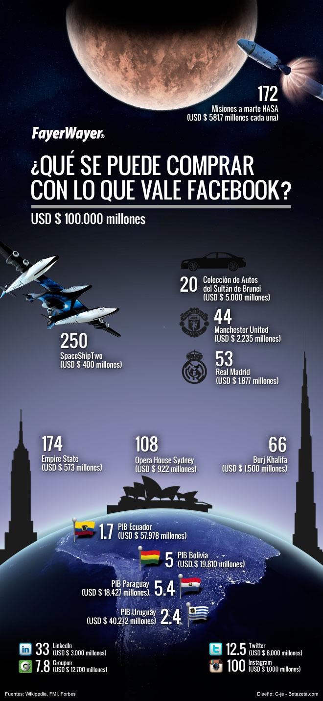 ¿Qué se puede comprar con lo que vale #Facebook? #in Fuente: http://bit.ly/J0xWBC #infografía: Comprar Con, Podemo Comprar, Facebook En, Infografía Para, What, Thus, Para Facebook, Bolsa Bug-Out, Vale Facebook