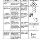 A one page description of each of the 5 types of text structures with examples, signal words, and a sample graphic organizer to use....