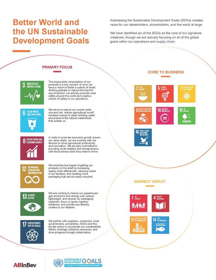 UN SDGs | AB InBev