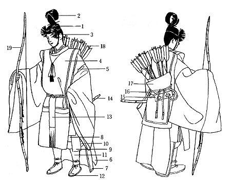 *闕腋袍束帯裲襠姿の奏任官