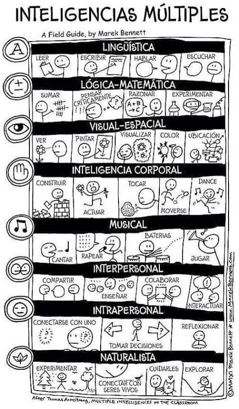 Hola compañeros y amigos docentes en esta ocasión compartimos las descripción de los tipos de inteligencias múltiples, esperamos les sea