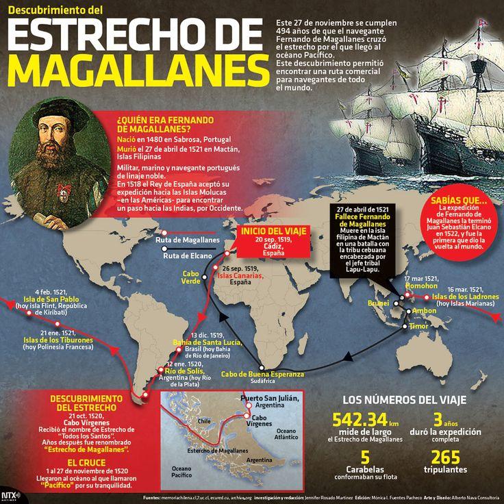 Este 27 de noviembre se cumplen 494 años de que el navegante Fernando de Magallanes cruzó el estrecho por el que llegó al océano Pacífico. Este descubrimiento permitió encontrar una ruta comercial. #Infografia