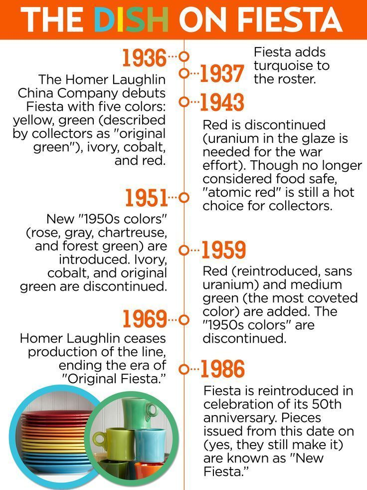 A brief history of Fiesta Dinnerware from Country Living magazine!