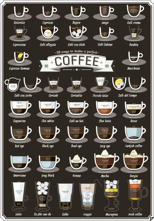 Виды кофе...