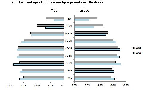 Graph: 6.1 - Percentage of population by age and sex, Australia