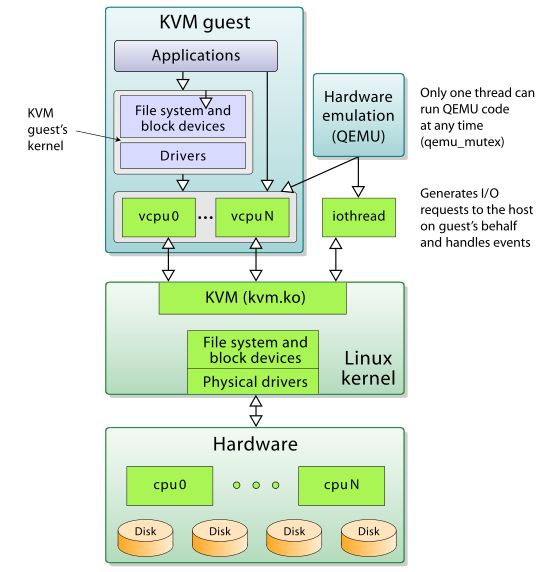 Kernel-based Virtual Machine – Infogalactic: the planetary knowledge core #kernel #based #virtual #machine http://san-diego.remmont.com/kernel-based-virtual-machine-infogalactic-the-planetary-knowledge-core-kernel-based-virtual-machine/  # Kernel-based Virtual Machine Kernel-based Virtual Machine (KVM ) is a virtualization infrastructure for the Linux kernel that turns it into a hypervisor. It was merged into the Linux kernel mainline in kernel version 2.6.20, which was released on February…