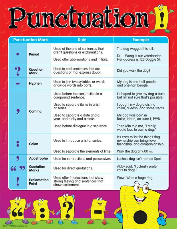 "Colorful chart illustrates important punctuation rules with examples for primary students. Back of chart features reproducible activities, subject information, and helpful tips. 17"" x 22"" classroom size."