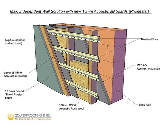 Wall Soundproofing Material : Best inside ideas soundproof materials images on