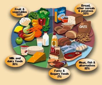 Are you keeping eye on your children balance diet chart?