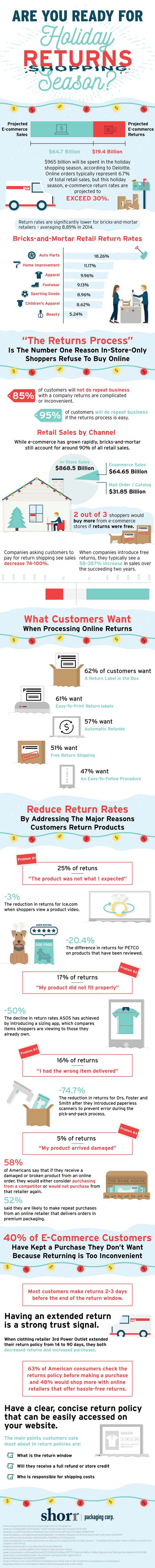 blog-holiday-ecommerce-returns-shorr-packaging