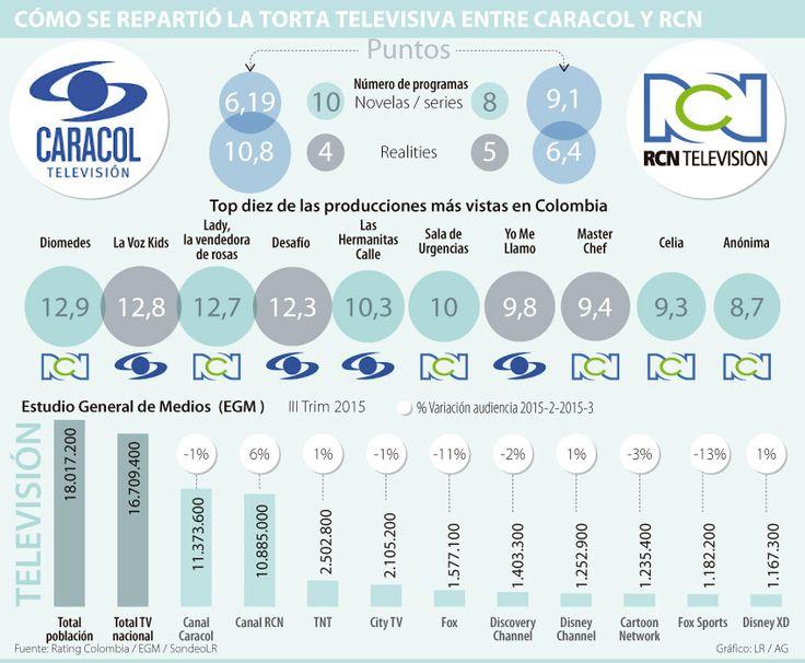 Las novelas de RCN son las más vistas y Caracol Televisión es líder en realities