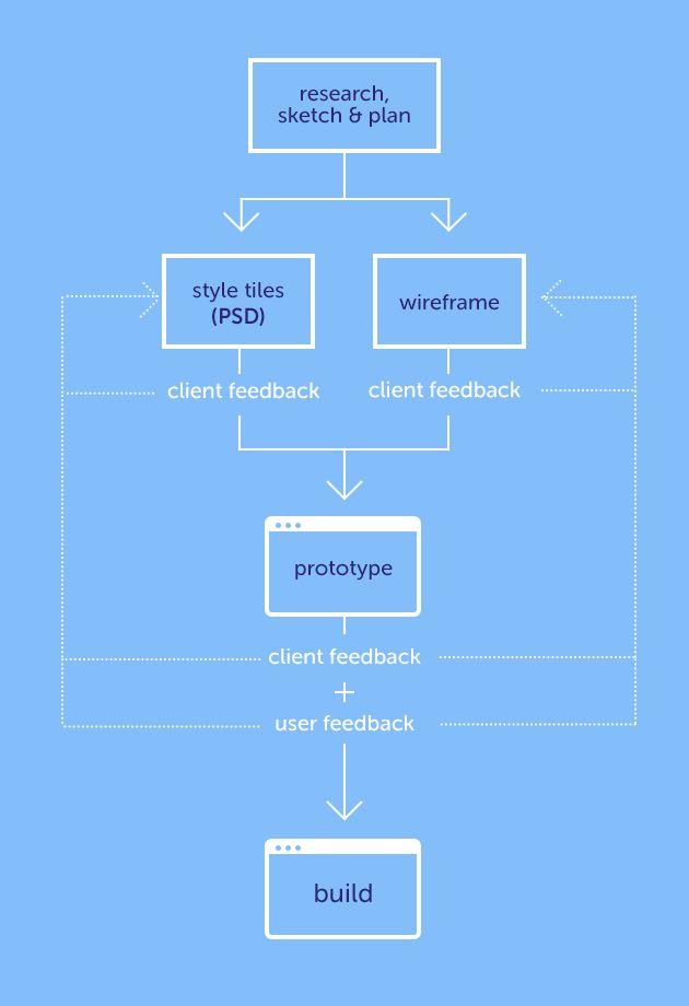 Designing for Outcomes — Design/UX — Medium