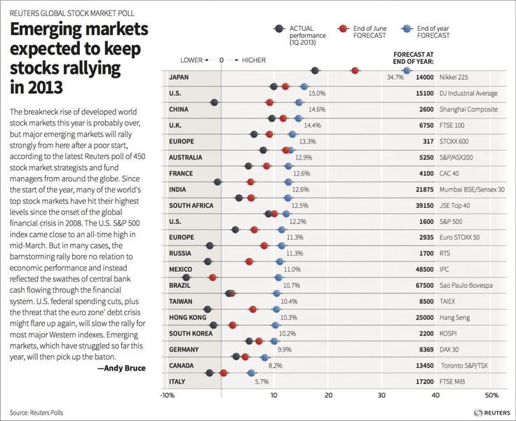 real performance vd estimated  @Sharon Pula global stock market poll - graphic of the day