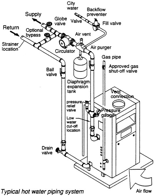 Piping Diagram Hot Water Boiler - Wiring Diagram Read on