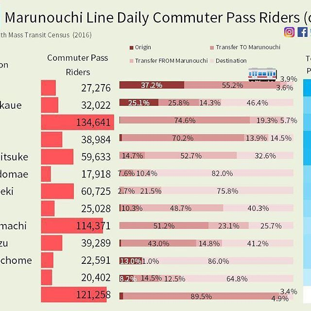 #Tokyo #Metro #Marunouchi line commuter riders and stations.  #Shinjuku Tokyo #Ikebukuro busiest. Carrying many bureaucrats with #Kasumigaseki being a major destination. Transfer from Marunouchi at #Akasakamitsuke and #Ginza. Transfer to Marunouchi at Ikebukuro Shinjuku #Yotsuya. #Ogikubo and #Nakanosakaue seem popular places to live along major Marunouchi stations.  Only for commuter pass riders on their first trip of the day (heading into town for work, for most). Does not capture…