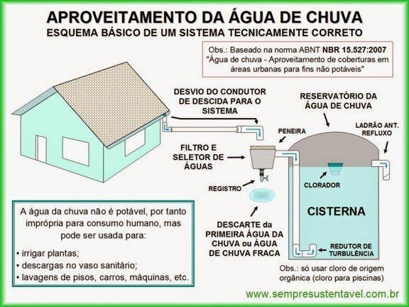 Aproveitamento da água da chuva ~ ARQUITETANDO IDEIAS