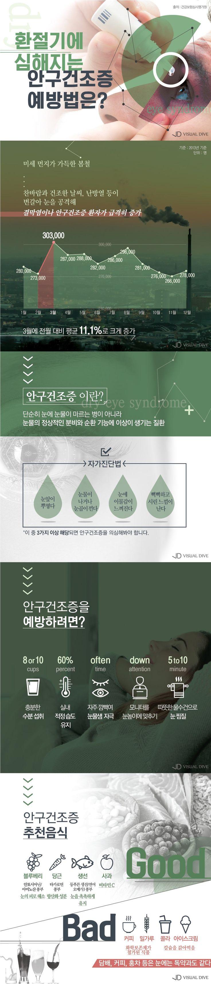 봄철 '안구건조증'으로부터 눈 지키는 방법 [인포그래픽] #eye / #Infographic ⓒ 비주얼다이브 무단 복사·전재·재배포 금지