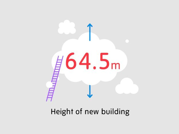 Tate Modern in figures: the new Tate Modern is 64.5m high