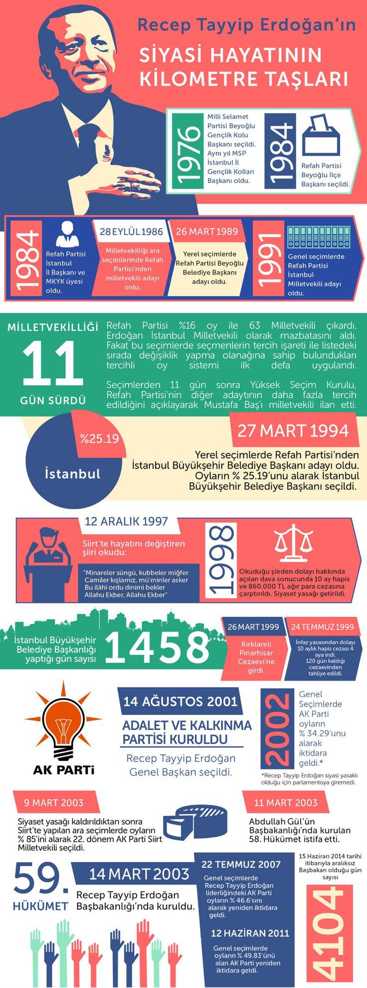 Erdoğan'ın siyasi hayatının kilometre taşları -Cumhurbaşkanlığı Seçimi 2014 #cb2014