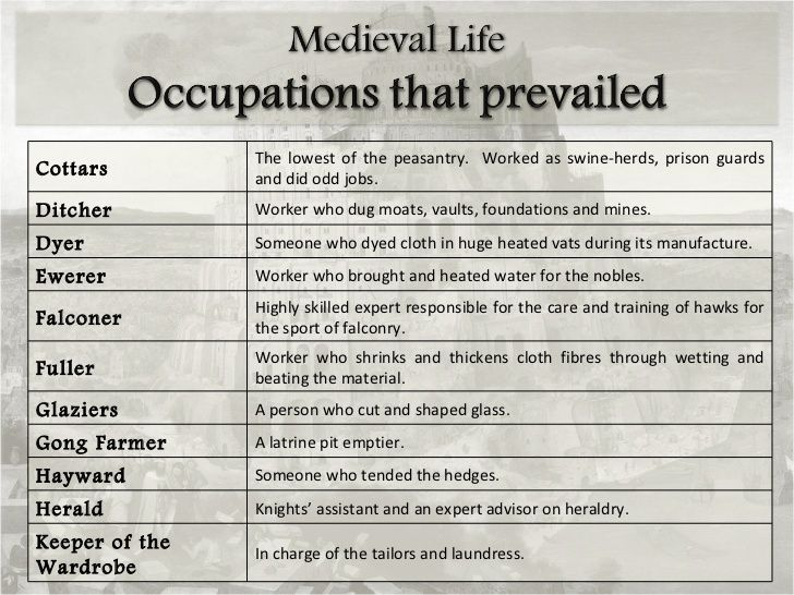 Medieval Professions | PowerPoint: Medieval Life - Occupations in Medieval Times