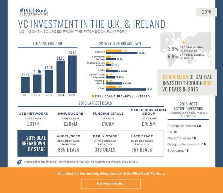 These datagraphics break down 2015 VC activity across key European regions | PitchBook News