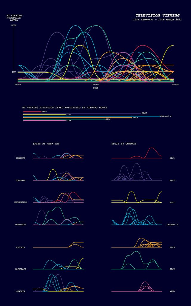 Imaginative life-tracking visualizations by Ben Willers.