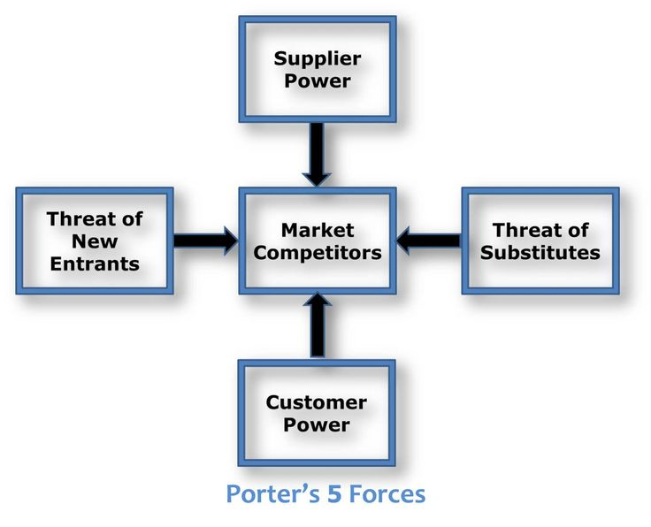 carnival porter 5 forces Porter's five forces threat of new entrants bargaining power of buyers threat of substitutes bargaining power of suppliers degree of rivalry 4 but carnival is different.