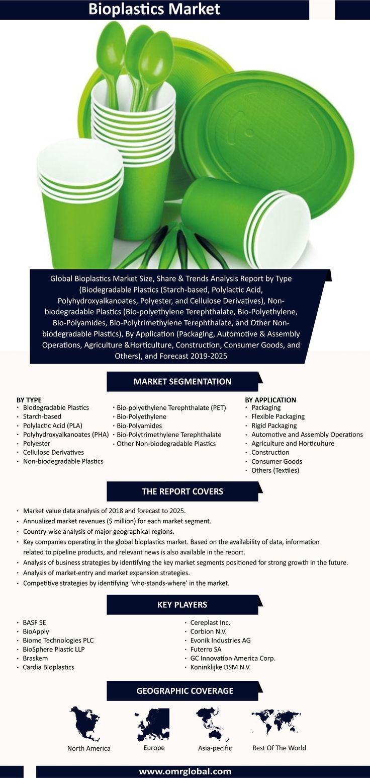 Bioplastics Market in 2020 Biodegradable products
