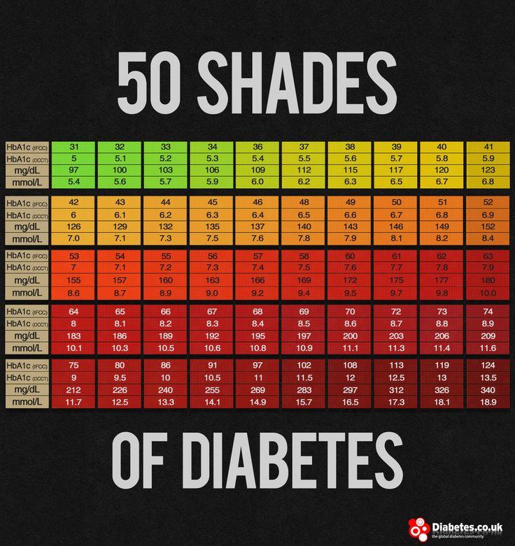 Pin By Tina Verlysdonk On Diabetes Keto Lchf Dr Jason