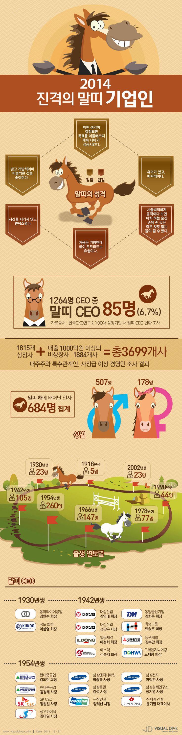 [인포그래픽] '말띠'의 해, 2014년 승승장구할 CEO #CEO / #Infographic ⓒ 비주얼다이브 무단 복사·전재·재배포 금지 비쥬얼 다이브 인포그래픽 점점 귀여워지네요ㅎㅎㅎ