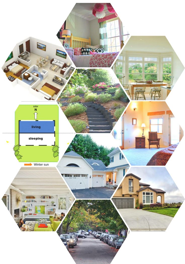 List of things to consider before buying a house.