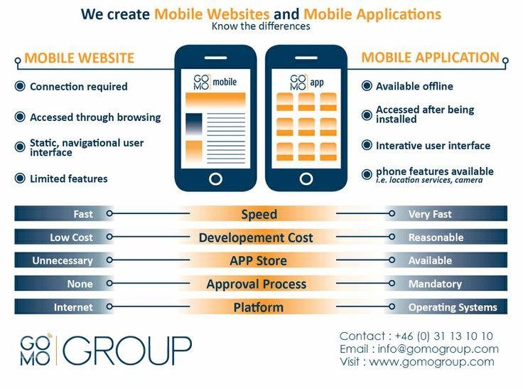 GOMO gruppen är en snabbt växande mobila webbsajt utvecklingsföretag i Sverige. Vi utvecklar avancerade och höger mobila appar för iPhone, Blackberry, Android och Nokia-plattformar. Öka ditt företags resultat med mobil marknadsföring.